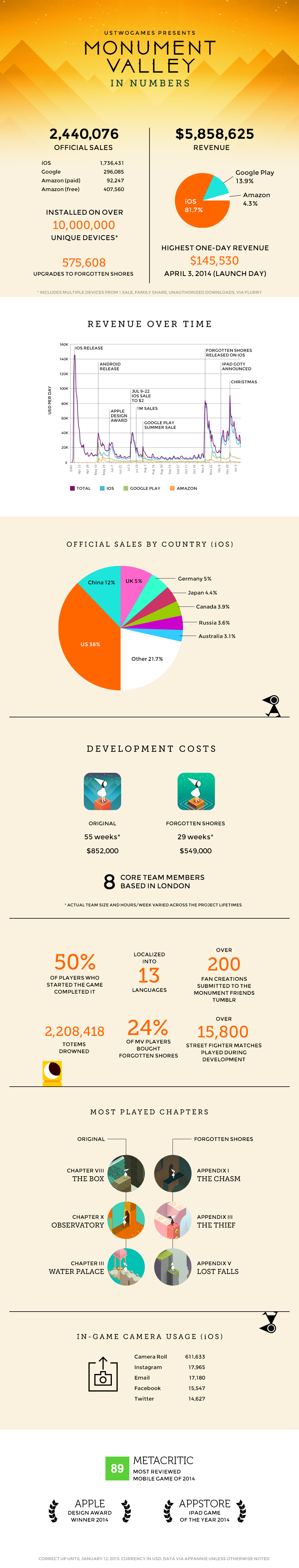 Infográfico - Monument Valley