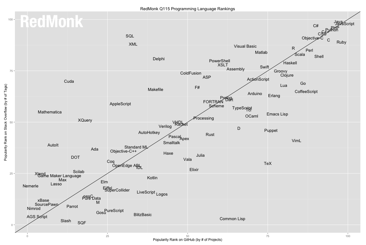 Ranking de linguagens da RedMont - Q1 2015