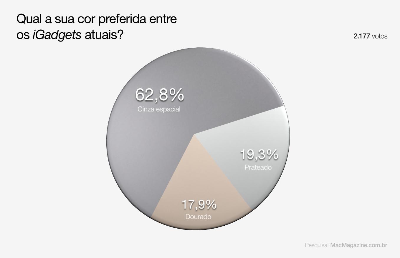 Enquete: cinza espacial é a cor de iGadgets mais admirada pelos leitores do MacMagazine
