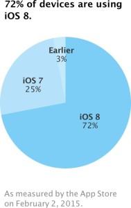 Adoção do iOS 8 (fevereiro de 2015)