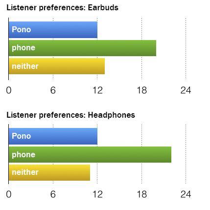 Pesquisa - PonoPlayer vs. iPhone