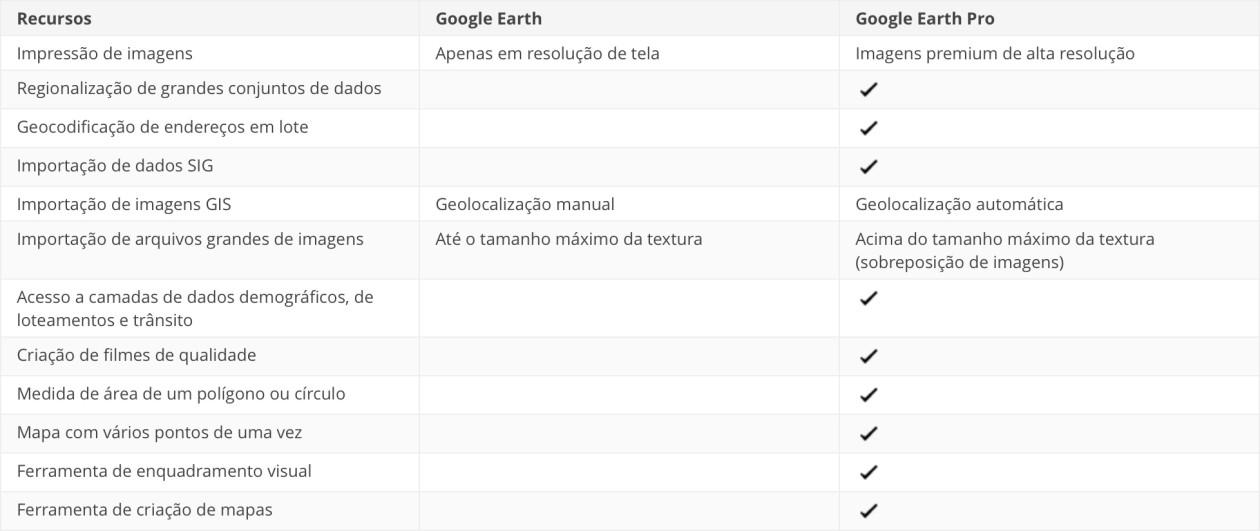 Tabela comparativa entre as versões do Google Earth