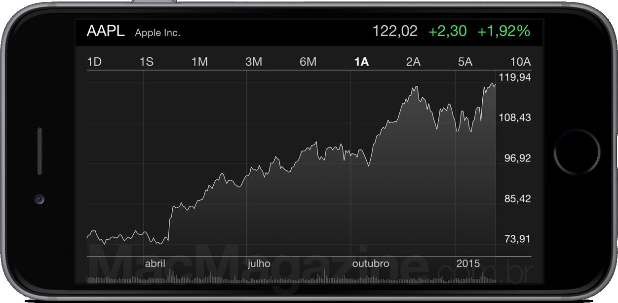 Mais um recorde: Apple é a primeira empresa a atingir US$700 bilhões de valor de mercado