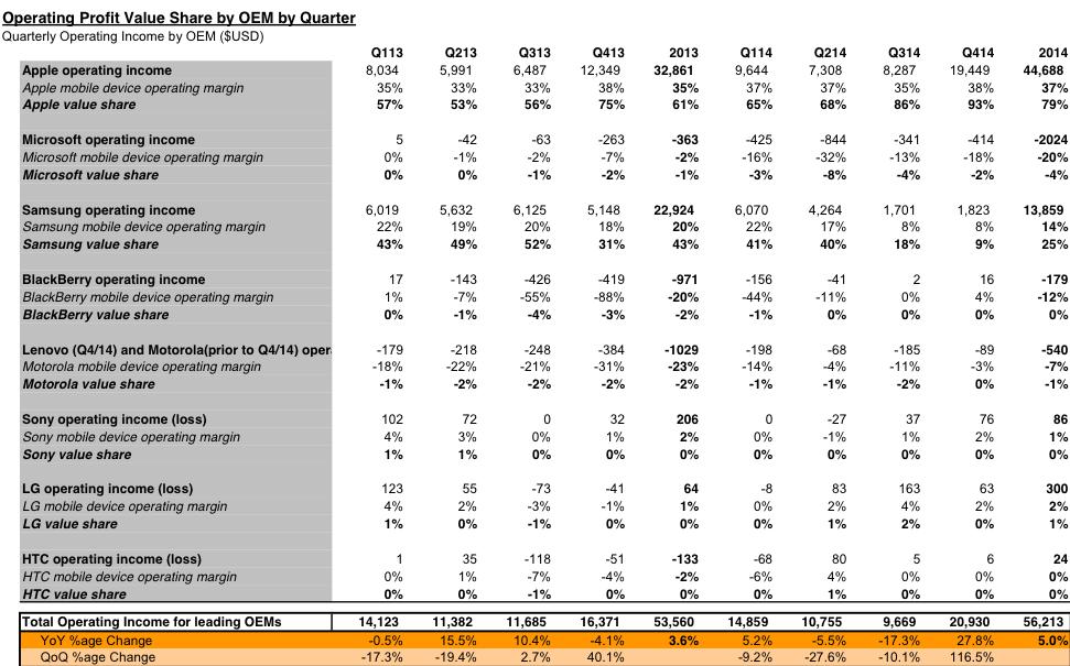 Tabela com o lucro do mercado móvel