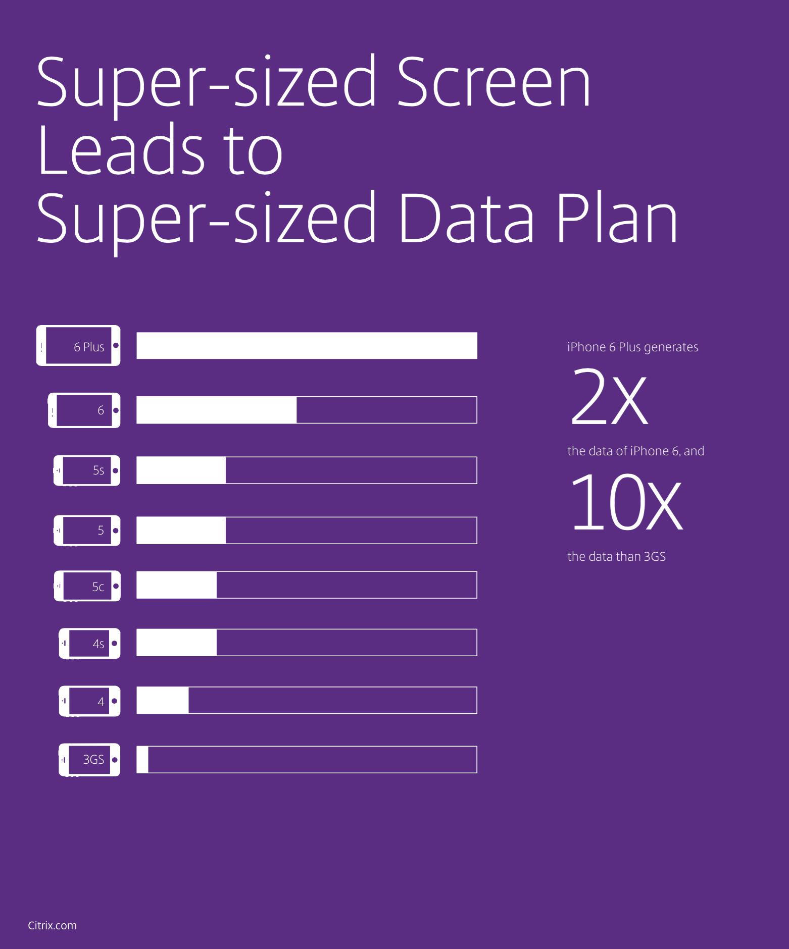 Consumo de dados por iPhones 6 e 6 Plus