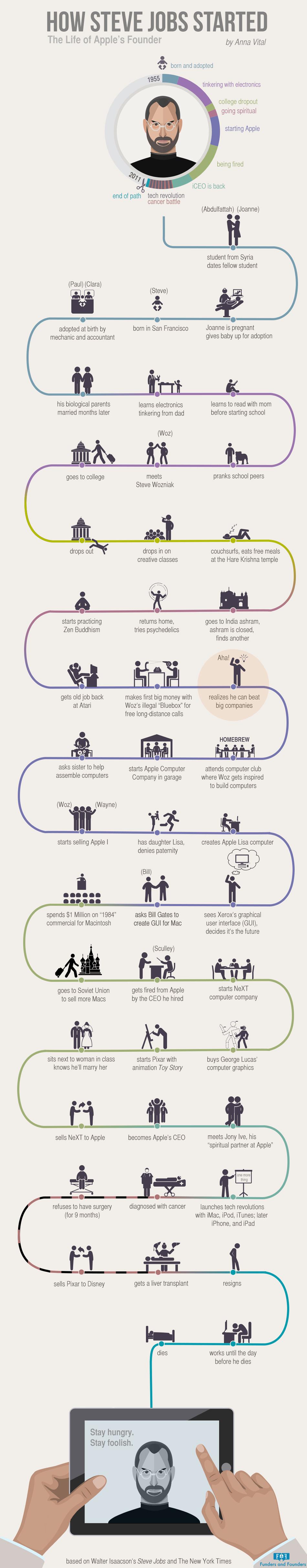 Infográfico sobre a trajetória de Steve Jobs