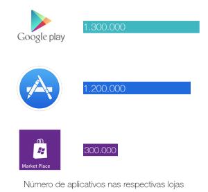 Apps nas lojas