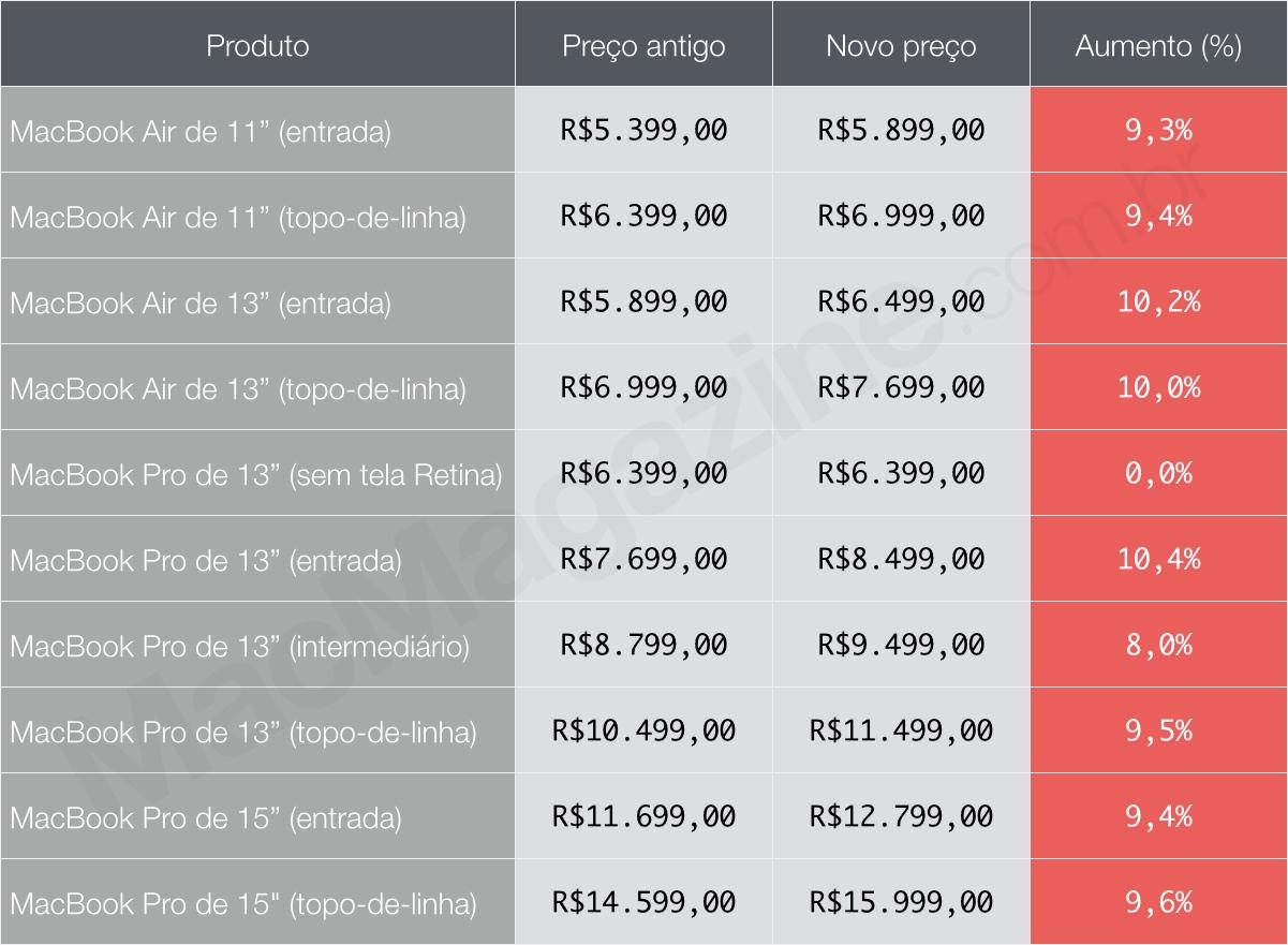 Tabela com preços de notebook da Apple