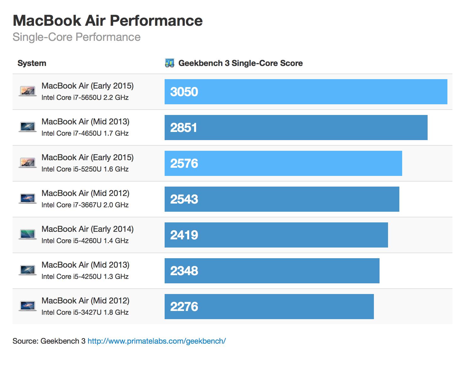 Benchmarks dos novos MacBooks Air e MacBook Pro