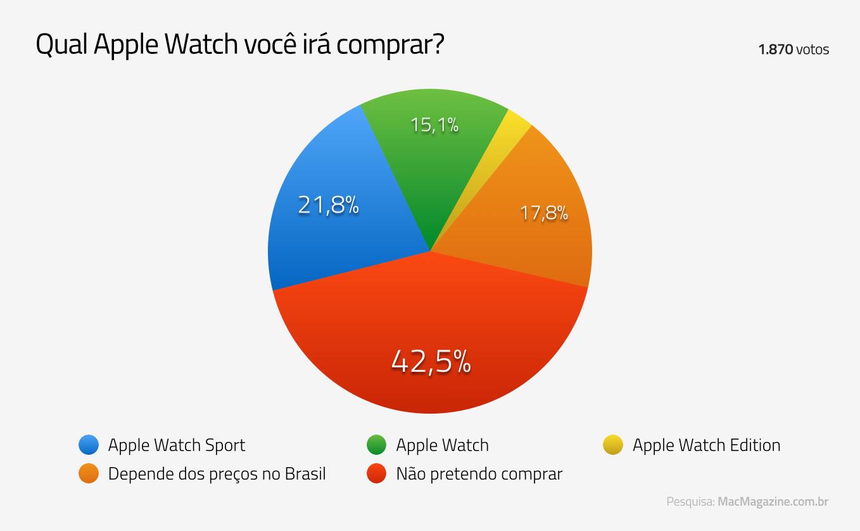 Enquete - Qual Apple Watch você irá comprar?