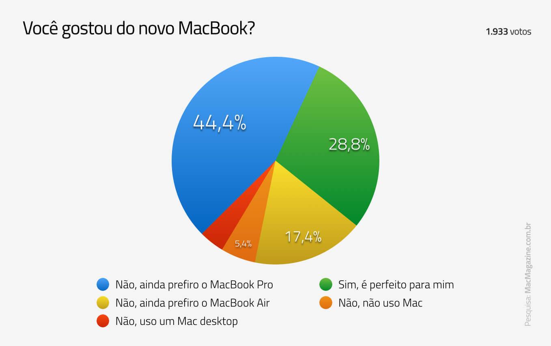 Enquete sobre o novo MacBook