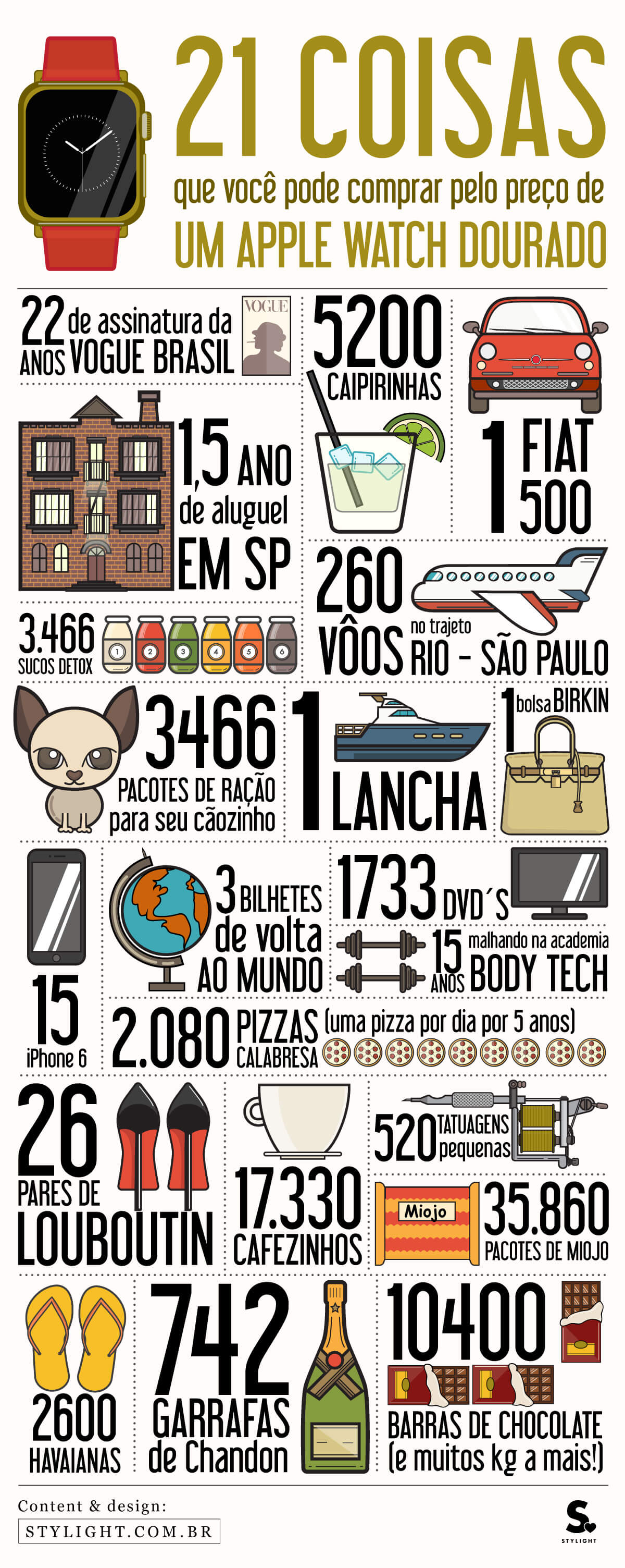 Infográfico do preço do Apple Watch Edition