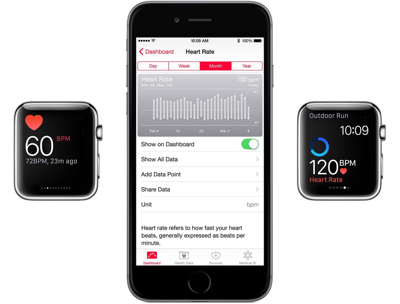 Sensor do Apple Watch