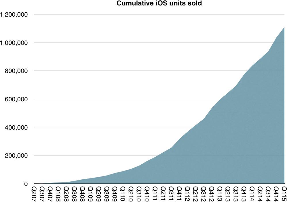 Gráfico - iGadgets vendidos