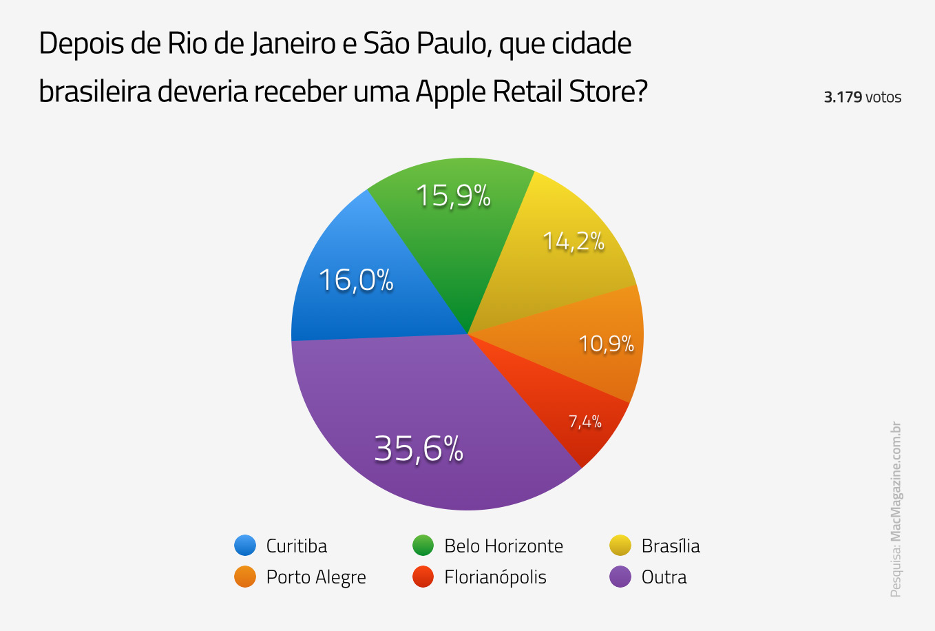 Enquete sobre futura Apple Retail Store