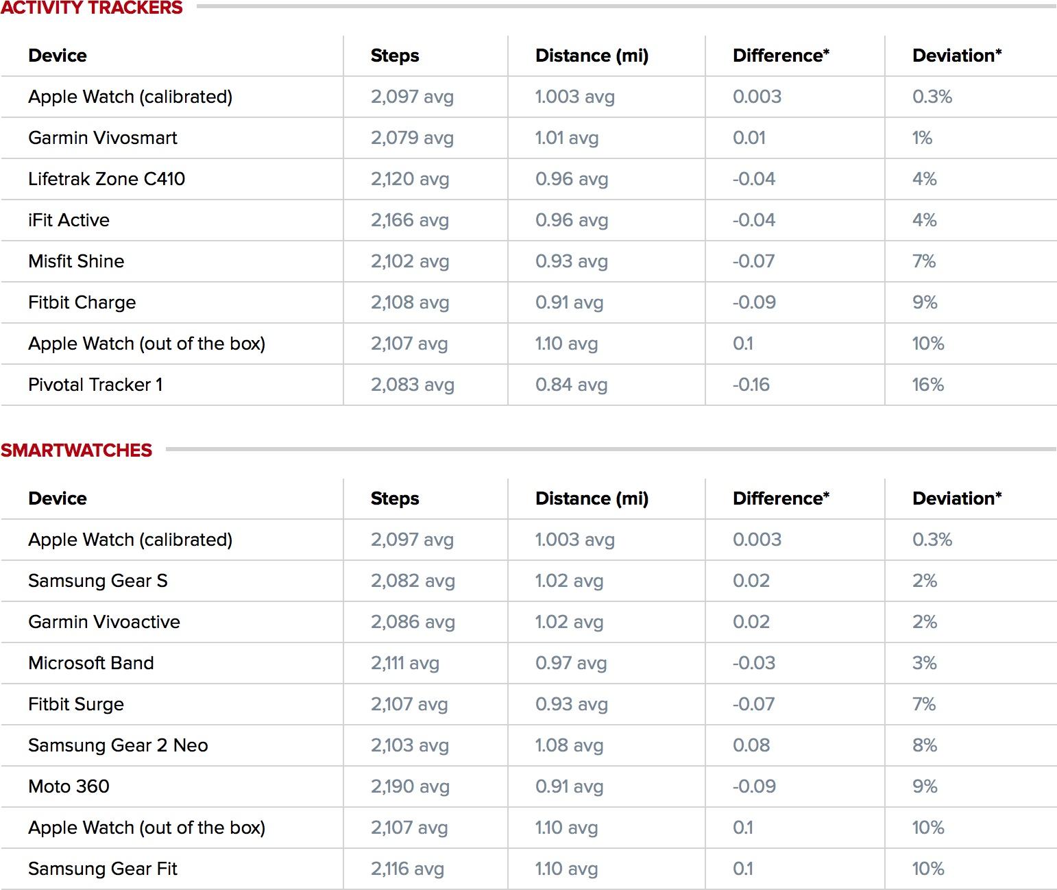 Tabela comparativa - Passos e distância