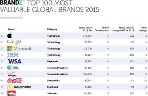 BrandZ Top 100 Most Valuable Global Brands 2015