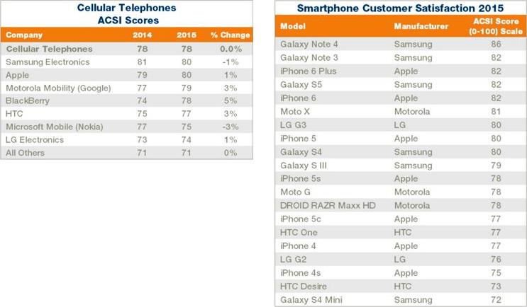 Ranking de satisfação em smartphones