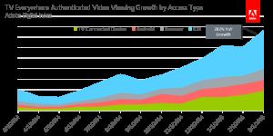 Pesquisa sobre consumo de vídeos digitais