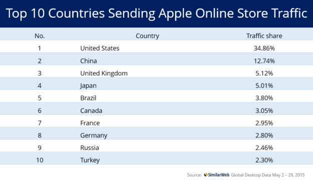 Gráfico da Apple Online Store chinesa - SimilarWeb