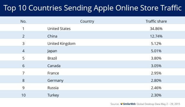 Gráfico da Apple Online Store chinesa - SimilarWeb