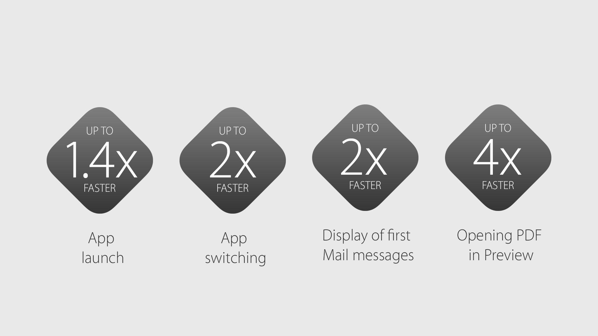 Apresentação - WWDC 2015
