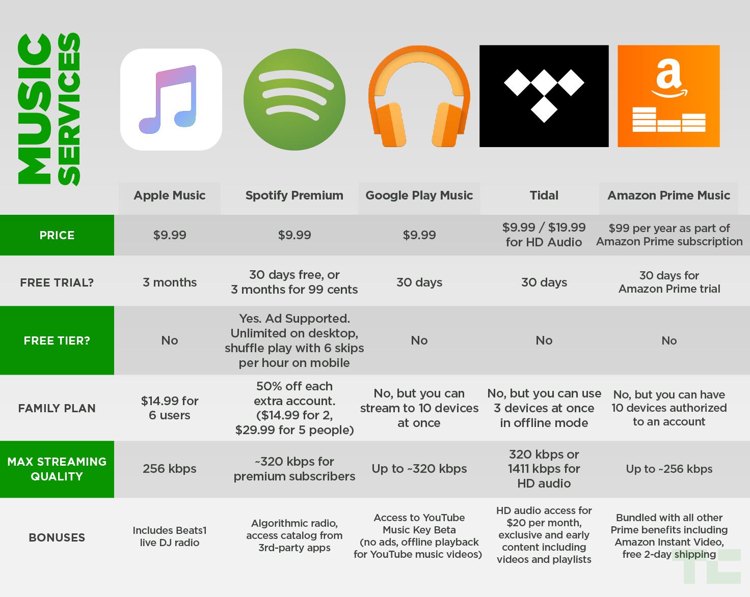 Comparativo entre serviços de streaming de música