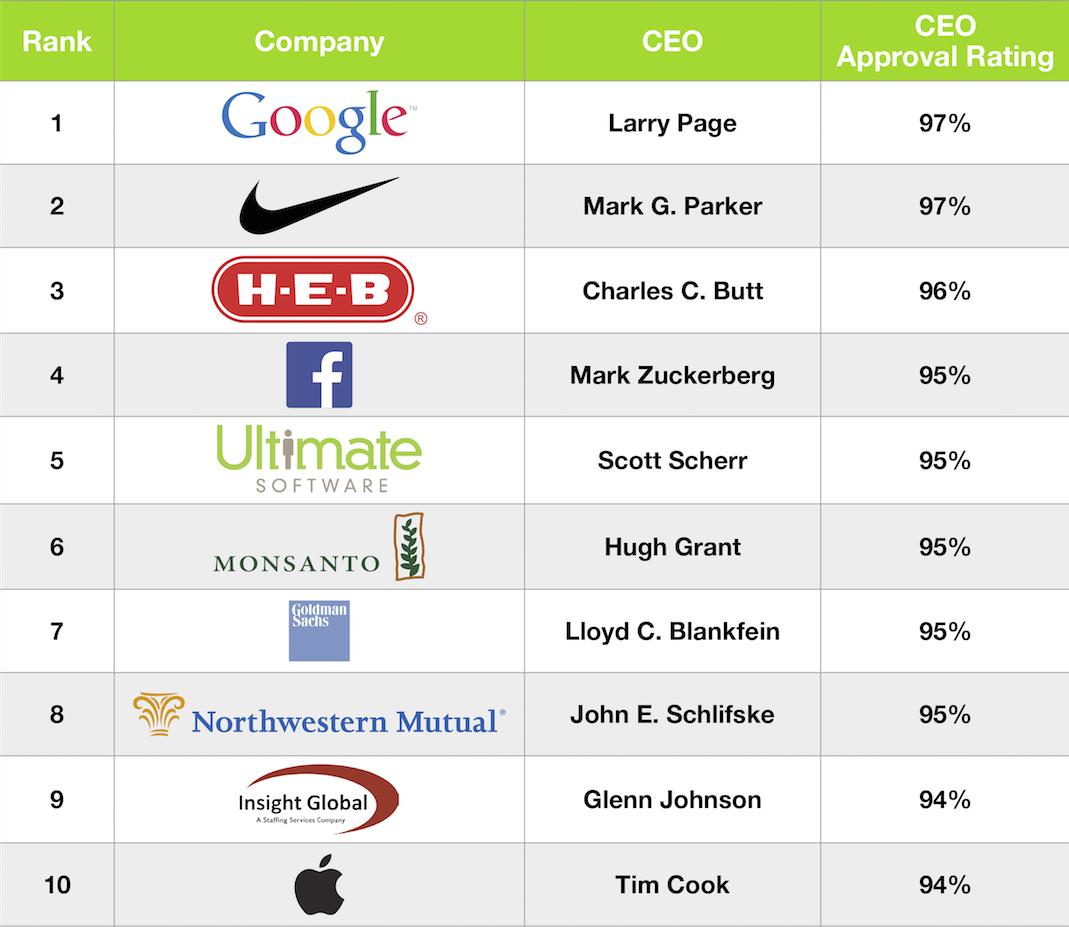 Ranking de aprovação de CEOs