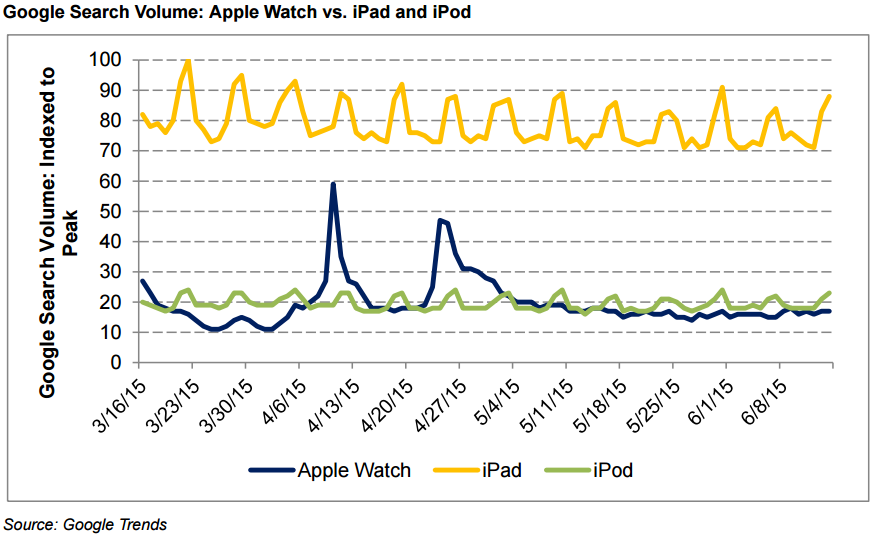 """Pesquisa pelos termos """"Apple Watch"""" e """"iPod"""", no Google"""