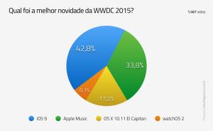 Enquete sobre a WWDC 2015