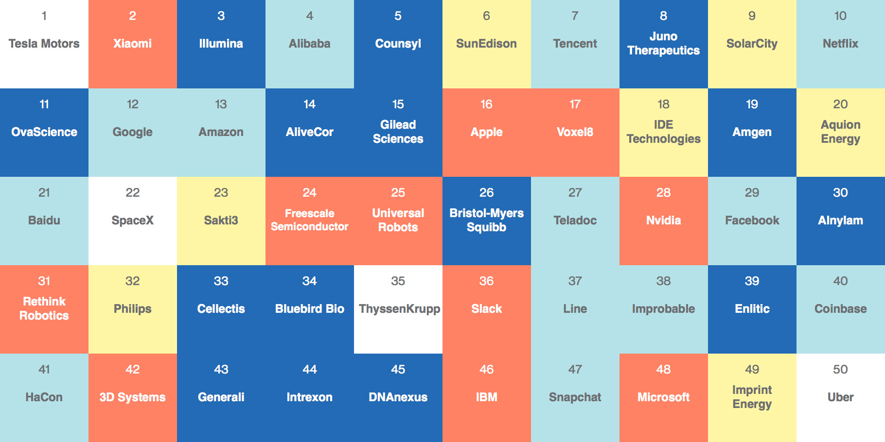 Empresas inteligentes de 2015, pelo MIT