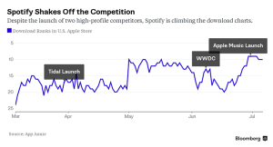 Gráfico - Spotify após a chegada do Apple Music