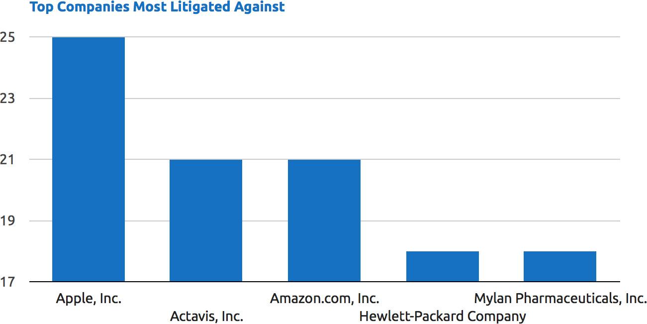 Apple como alvo de patent trolls