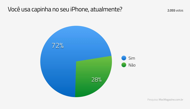Enquete sobre capinha no iPhone