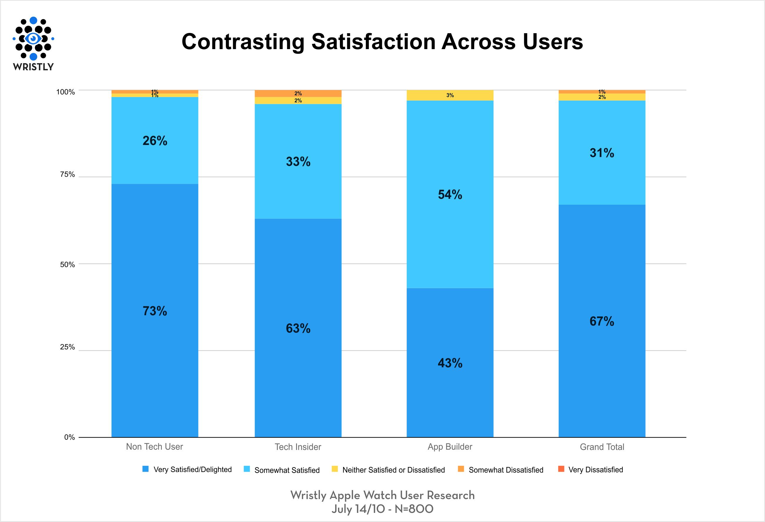 Satisfação do Apple Watch por grupos