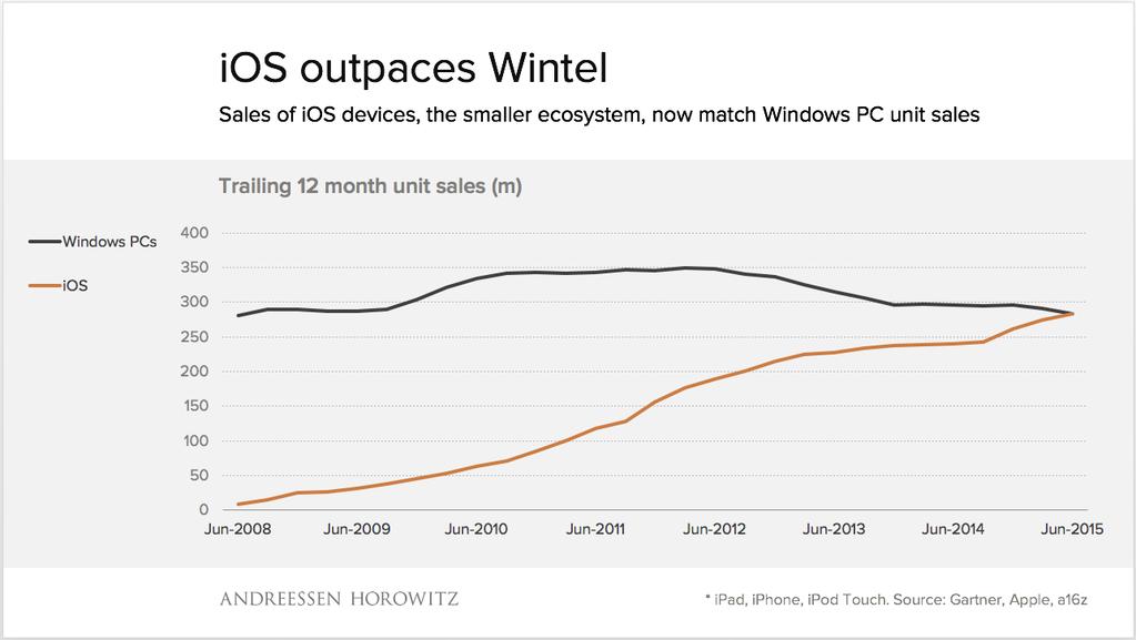 Gráfico - PCs. vs. iOS