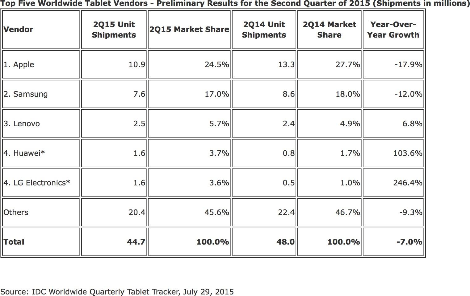 Pesquisa sobre vendas de tablets (Q2 2015)