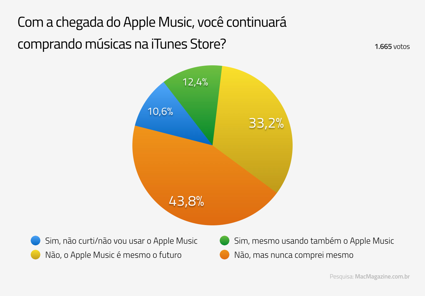 Enquete sobre a iTunes Store e o Apple Music