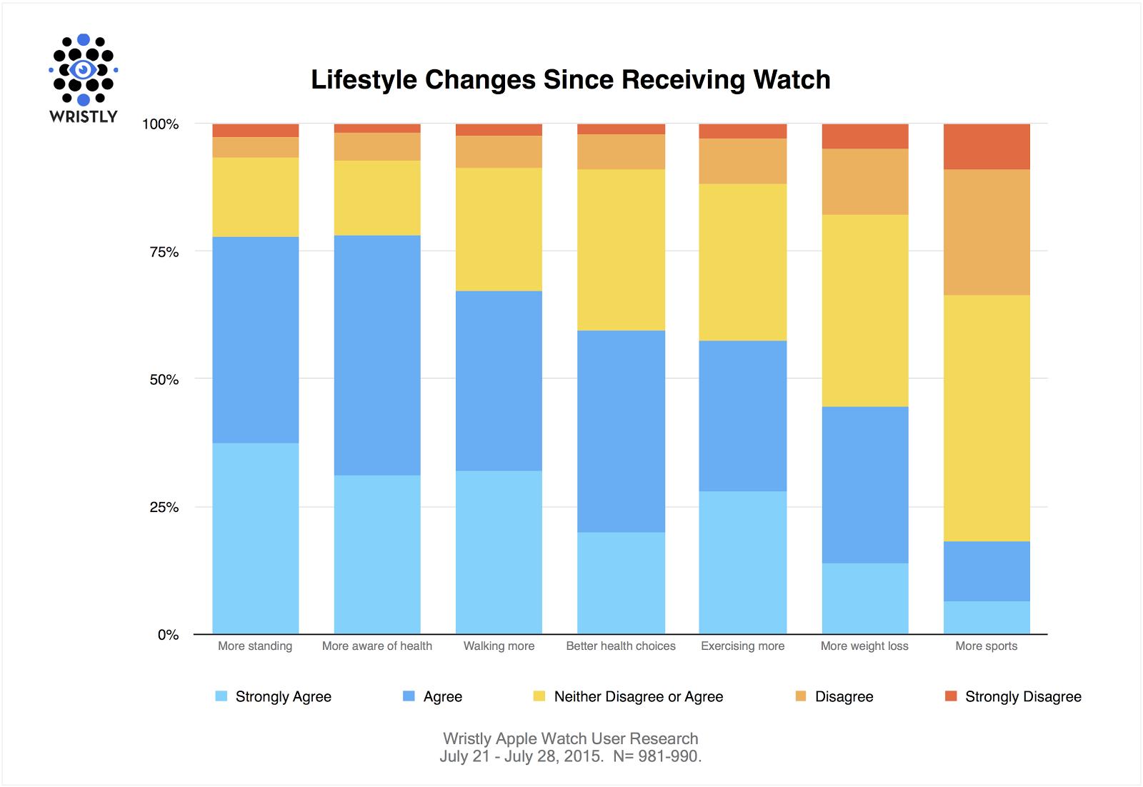 Pesquisa sobre estilo de vida - Apple Watch