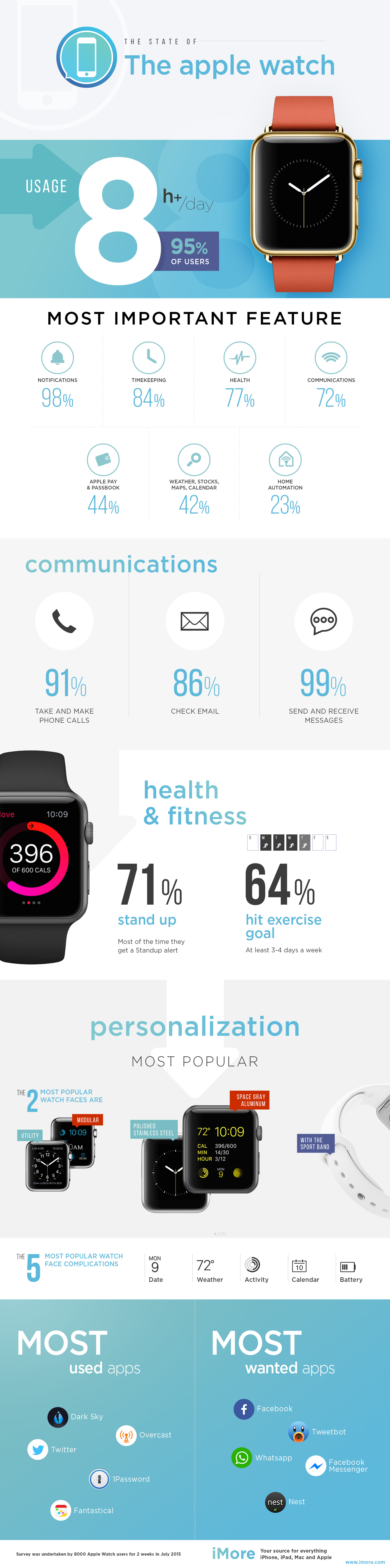 Infográfico sobre o uso do Apple Watch