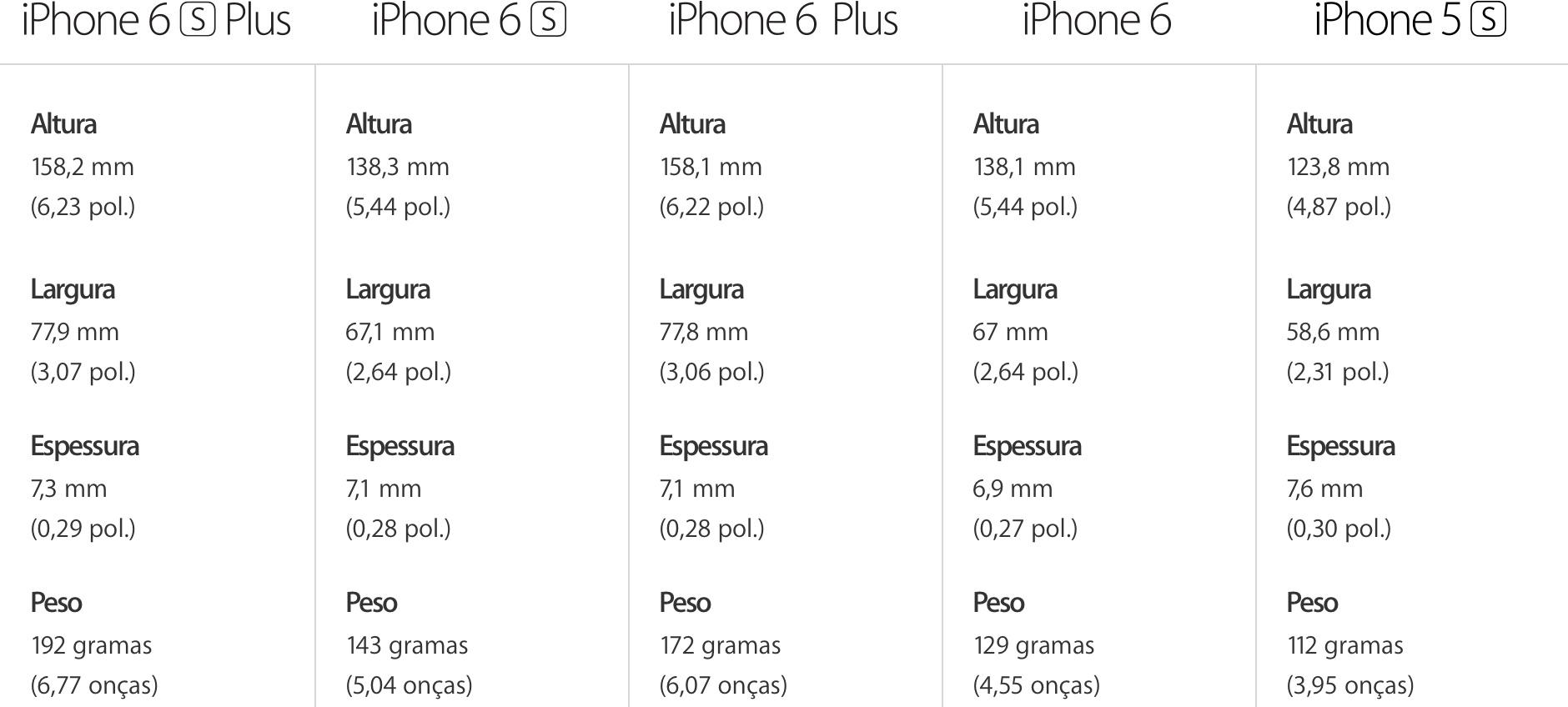 Pesos e dimensões dos iPhones