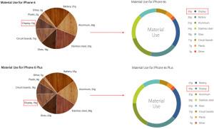 Gráfico de peso dos iPhones 6s/6s Plus