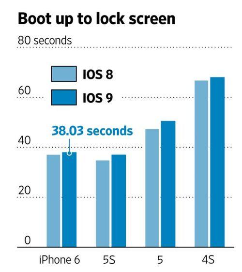 Tempo de boot do iOS 9