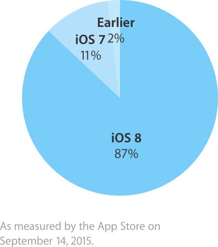 Gráfico oficial de uso do iOS