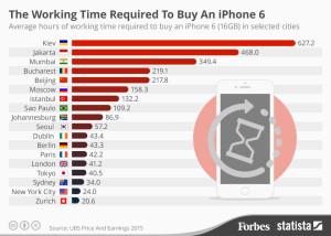 Horas trabalhadas vs. iPhone 6