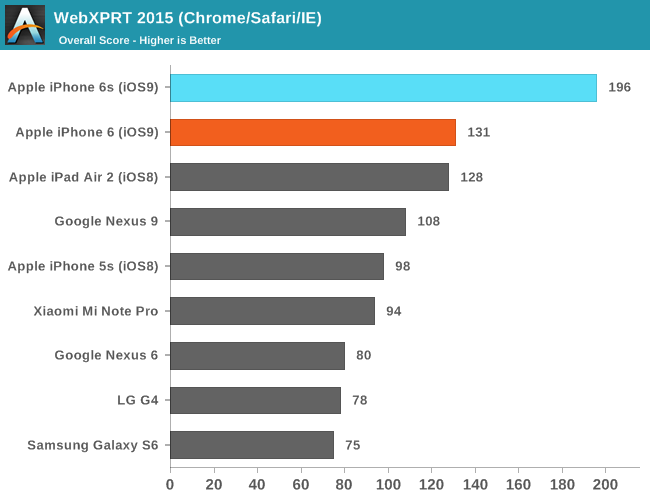 Benchmarks do iPhone 6s
