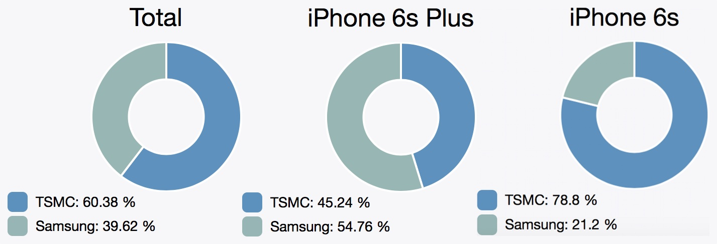 Gráfico do A9 - Processadores da Samsung e TSMC