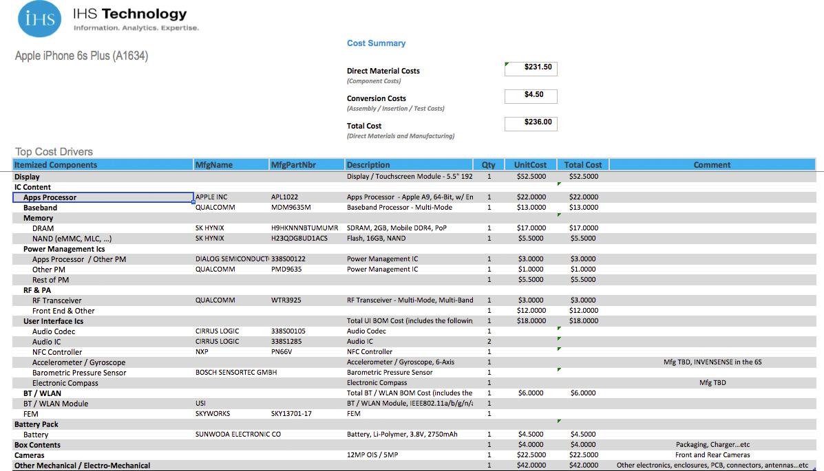 Custo de peças do iPhone 6s Plus