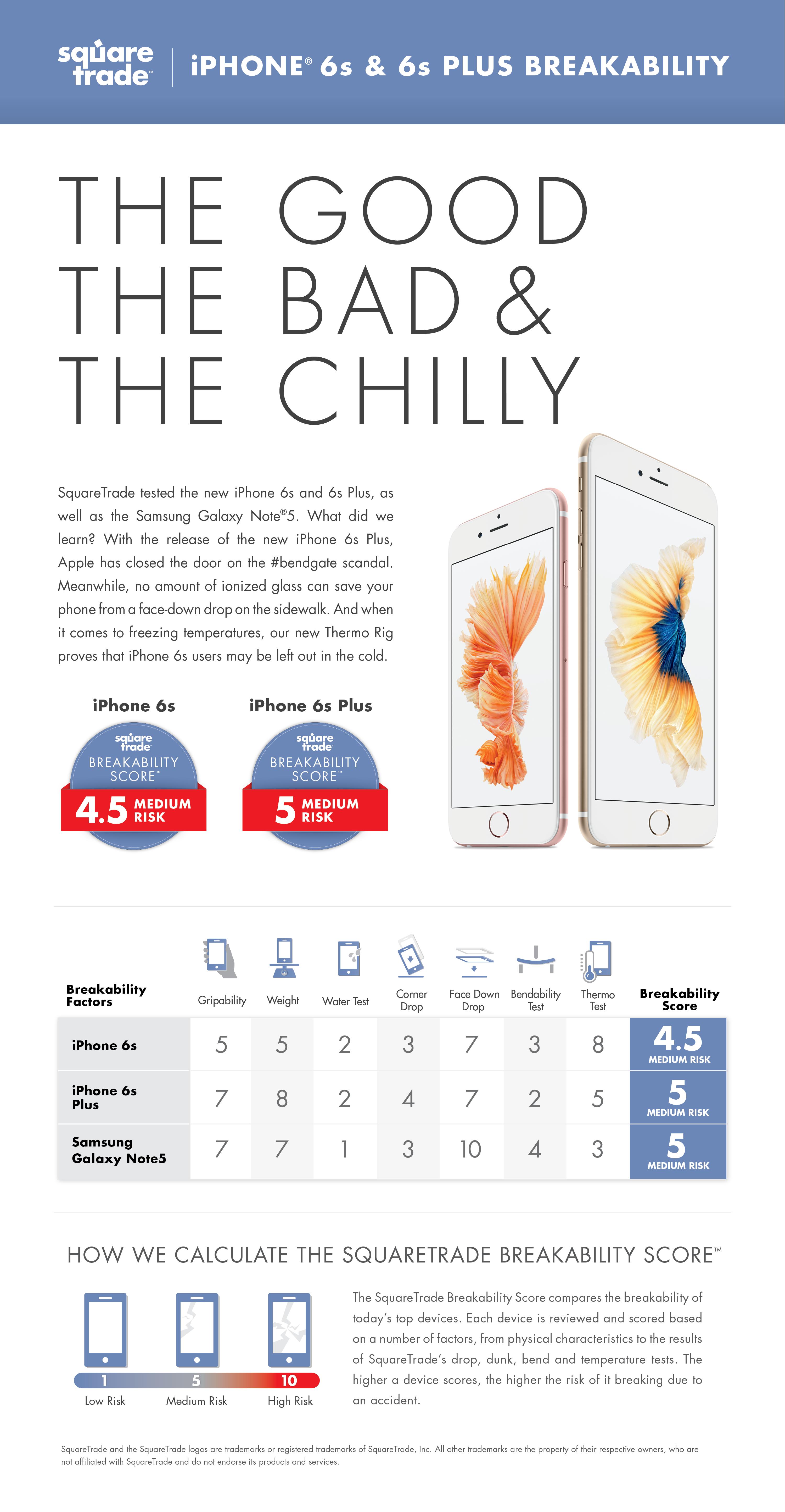 SquareTrade testa os iPhones 6s e 6s Plus