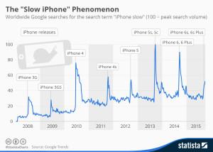 Gráfico de iPhones lentos